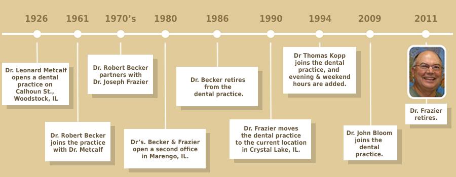 Kopp & Bloom Practice Timeline