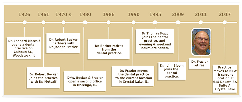 practice-history-timeline